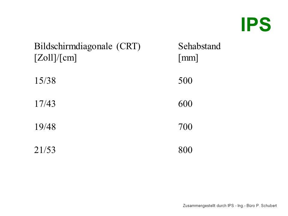 IPS Bildschirmdiagonale (CRT) Sehabstand [Zoll]/[cm] [mm] 15/38 500